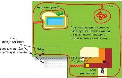 Пример ограждения участка